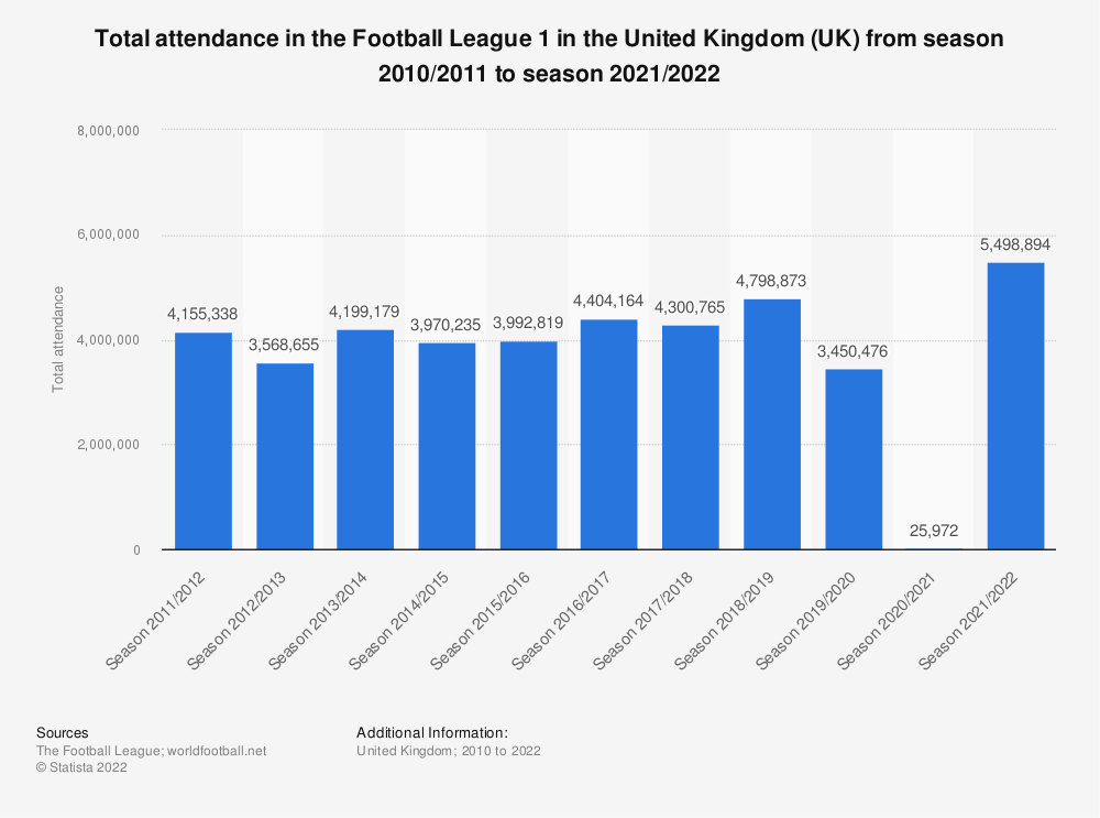 Statistic: Total attendance in the Football League 1 in the United Kingdom (UK) from season 2010/2011 to season 2016/2017 | Statista
