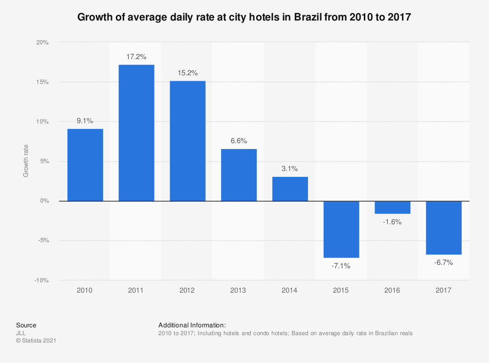 Statistic: Growth of average daily rate at city hotels in Brazil from 2010 to 2017 | Statista