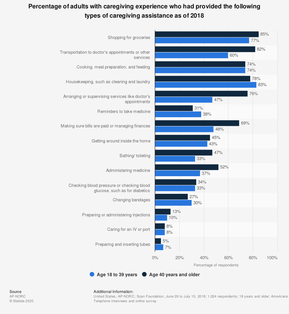 Statistic: Percentage of adults with caregiving experience who had provided the following types of caregiving assistance as of 2018 | Statista