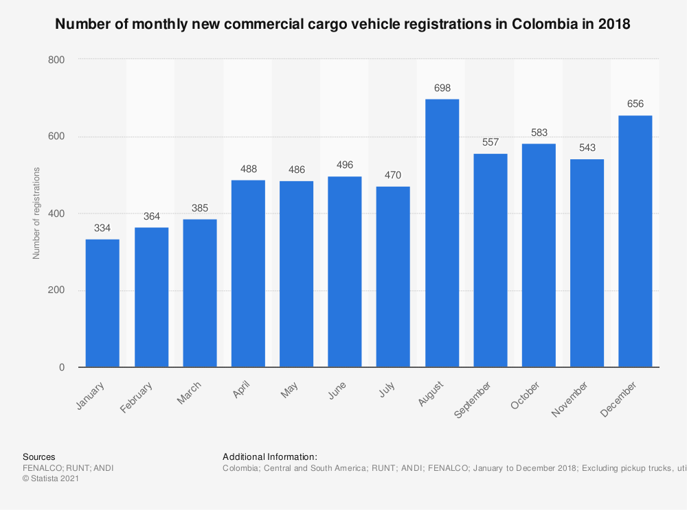 Statistic: Number of monthly new commercial cargo vehicle registrations in Colombia in 2018 | Statista
