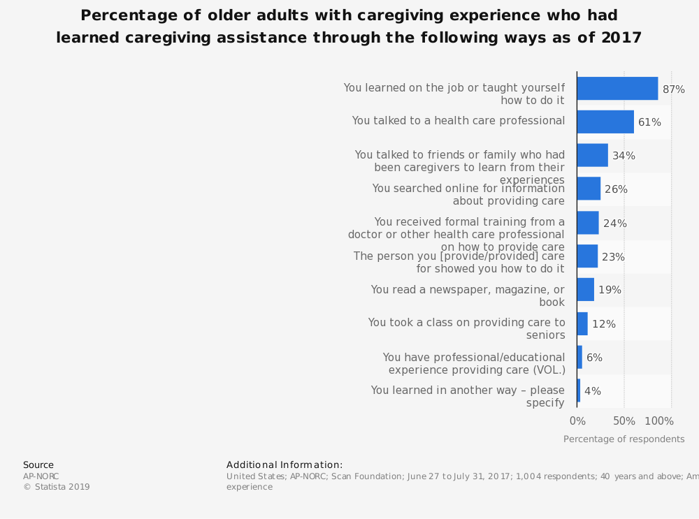 Statistic: Percentage of older adults with caregiving experience who had learned caregiving assistance through the following ways as of 2017 | Statista