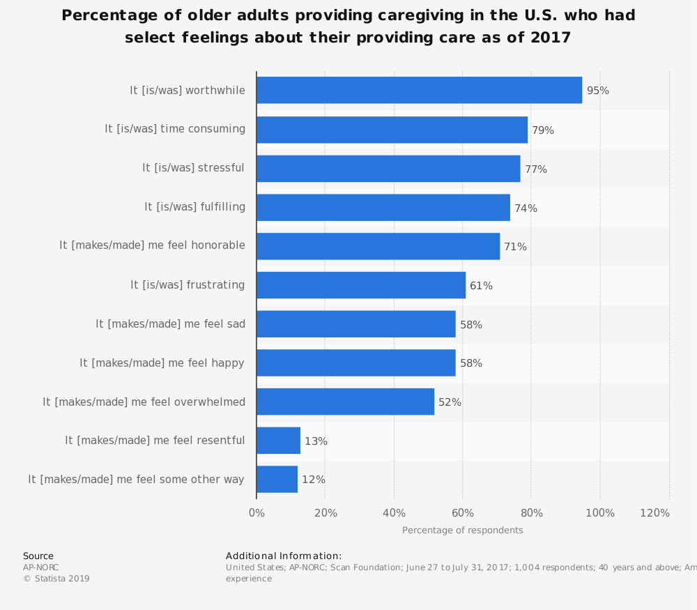 Statistic: Percentage of older adults providing caregiving in the U.S. who had select feelings about their providing care as of 2017 | Statista