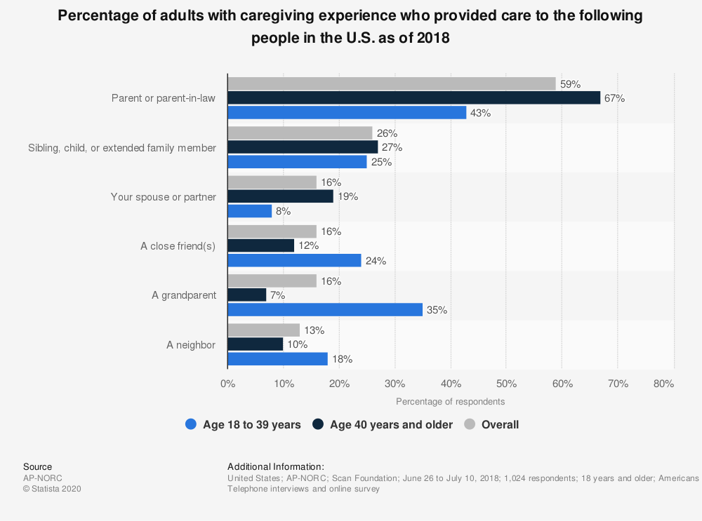 Statistic: Percentage of adults with caregiving experience who provided care to the following people in the U.S. as of 2018 | Statista
