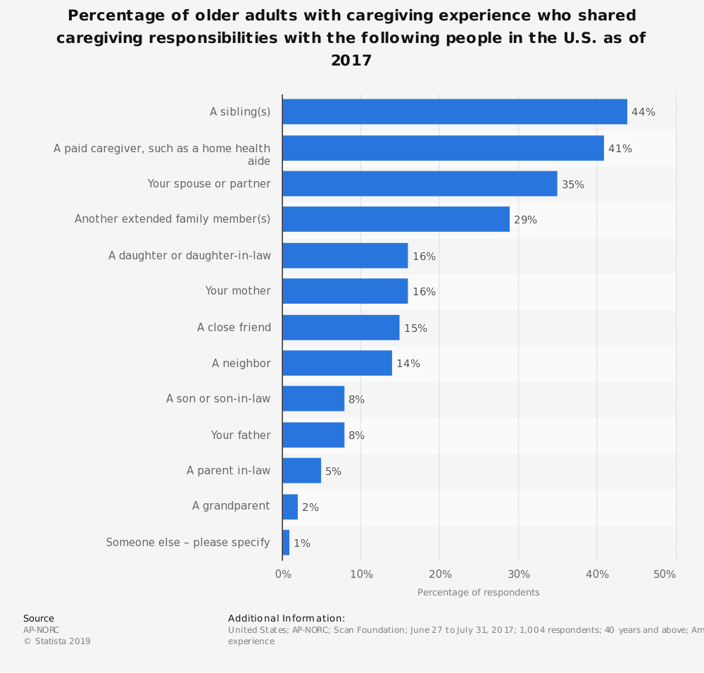 Statistic: Percentage of older adults with caregiving experience who shared caregiving responsibilities with the following people in the U.S. as of 2017 | Statista