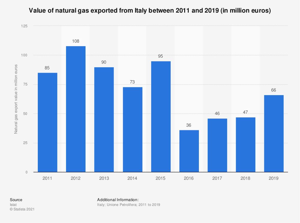 Statistic: Value of natural gas exported from Italy between 2011 and 2018 (in million euros) | Statista