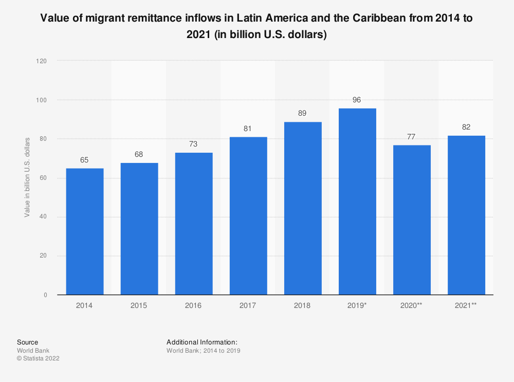 Statistic: Value of migrant remittance inflows in Latin America and the Caribbean from 2014 to 2021 (in billion U.S. dollars) | Statista