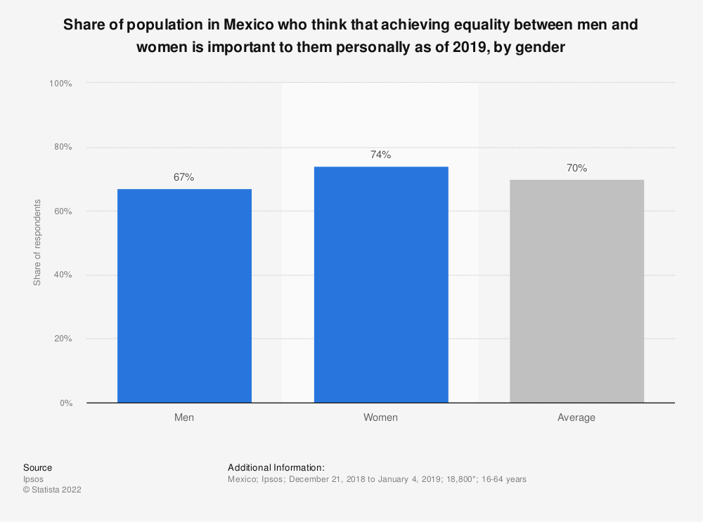 Statistic: Share of population in Mexico who think that achieving equality between men and women is important to them personally as of 2018, by gender | Statista