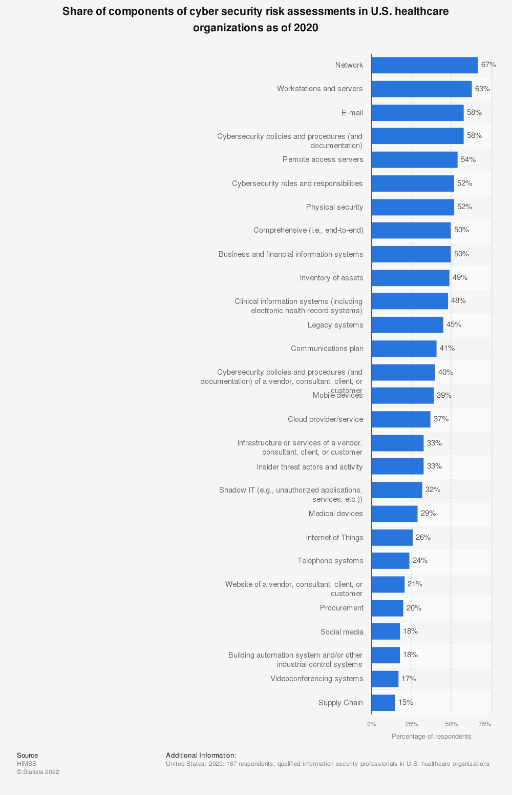 Statistic: Share of components of cyber security risk assessments in U.S. healthcare organizations as of 2019 | Statista
