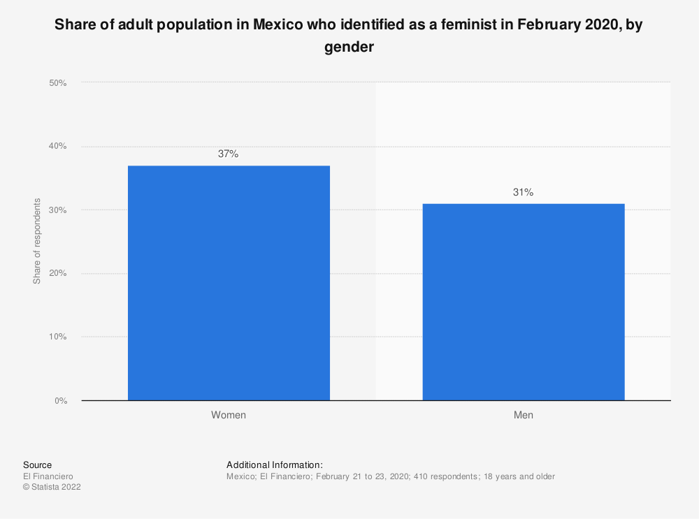 Statistic: Share of adult population in Mexico who identified as a feminist in 2019, by gender | Statista