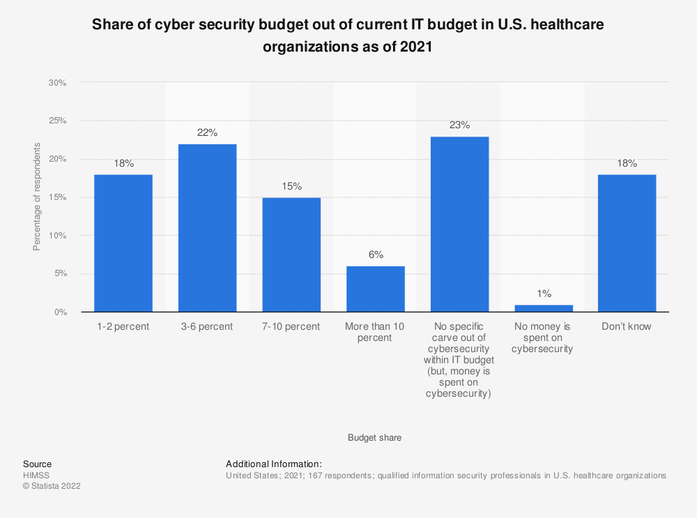 Statistic: Share of cyber security budget out of current IT budget in U.S. healthcare organizations as of 2020 | Statista