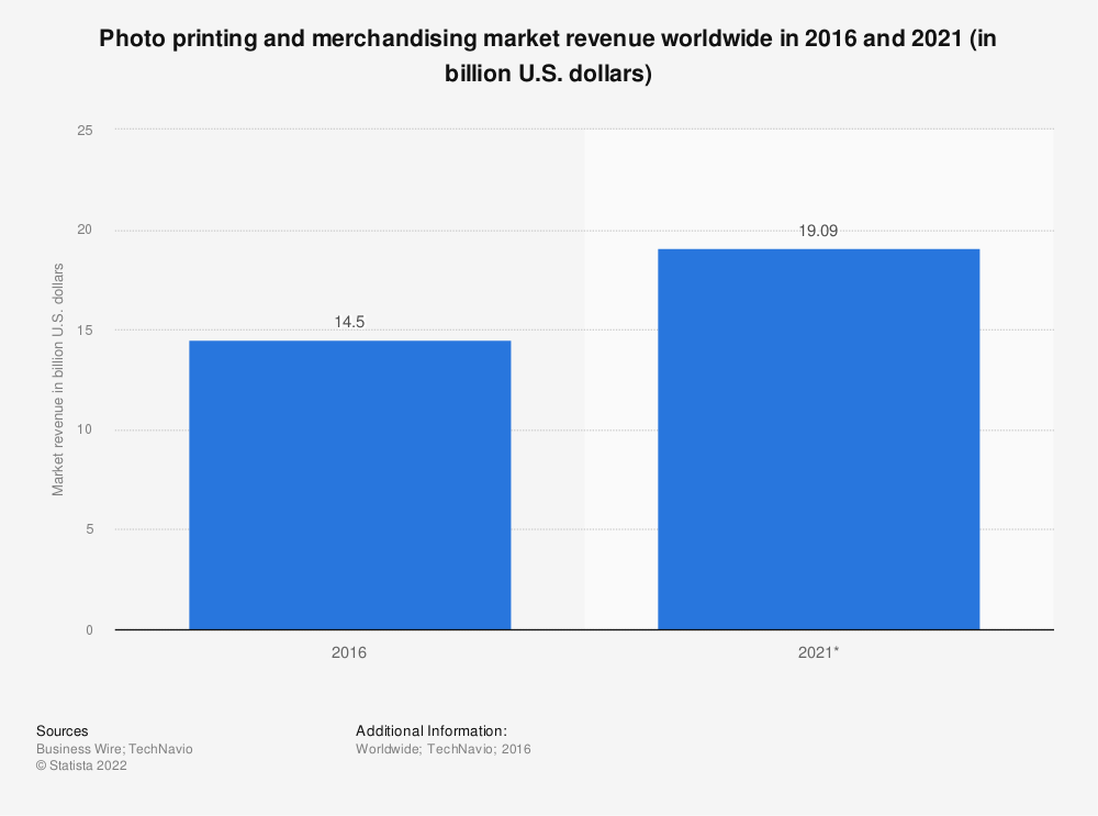 Statistic: Photo printing and merchandising market revenue worldwide in 2016 and 2021 (in billion U.S. dollars) | Statista