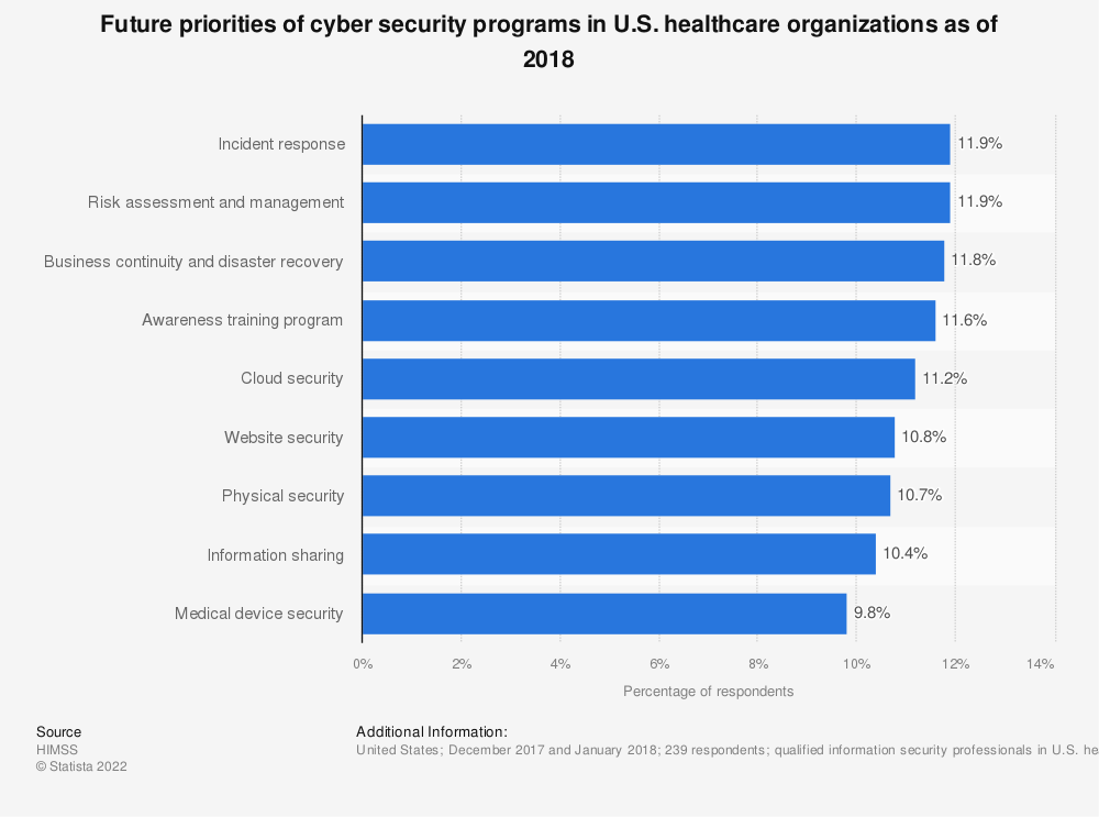 Statistic: Future priorities of cyber security programs in U.S. healthcare organizations as of 2018 | Statista