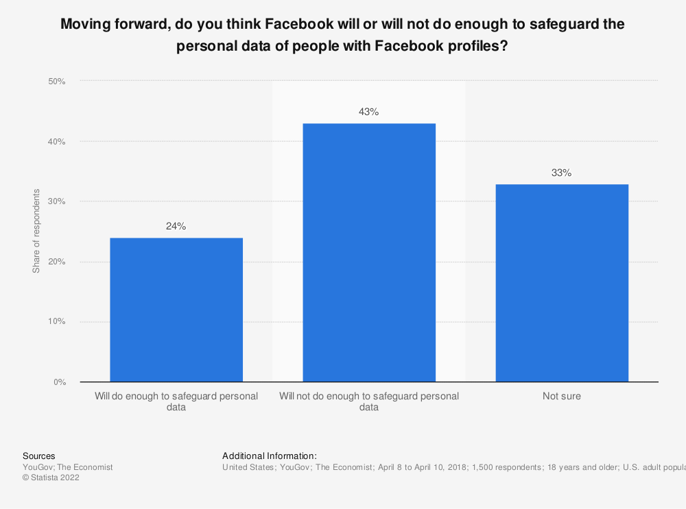 Statistic: Moving forward, do you think Facebook will or will not do enough to safeguard the personal data of people with Facebook profiles? | Statista