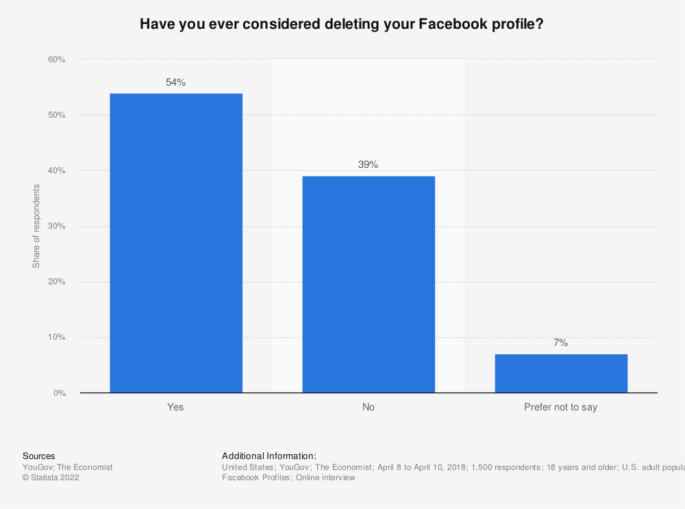 Statistic: Have you ever considered deleting your Facebook profile? | Statista