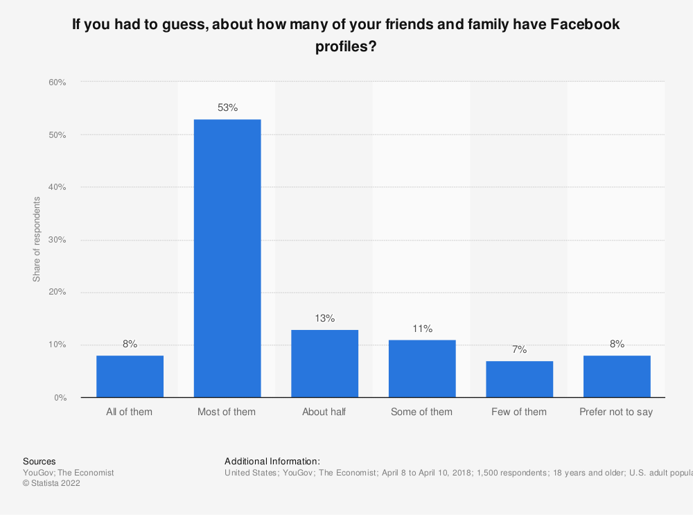 Statistic: If you had to guess, about how many of your friends and family have Facebook profiles? | Statista