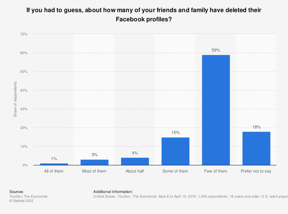 Statistic: If you had to guess, about how many of your friends and family have deleted their Facebook profiles? | Statista