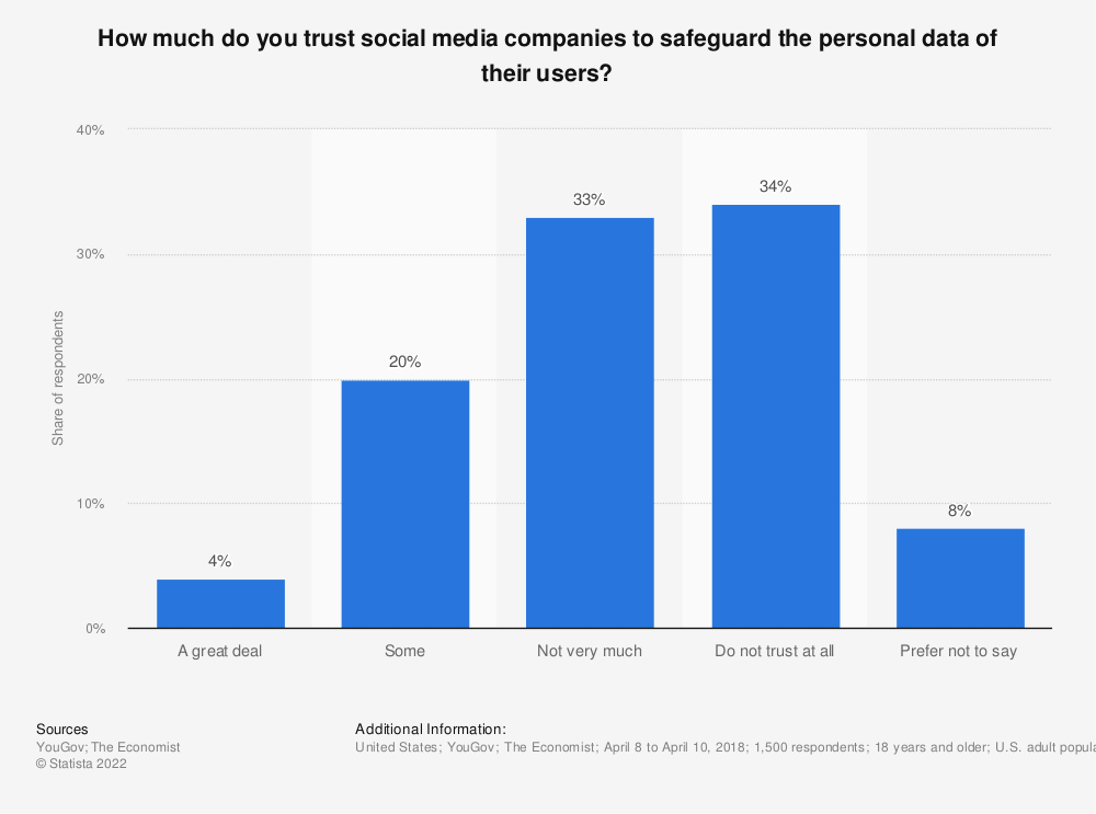 Statistic: How much do you trust social media companies to safeguard the personal data of their users? | Statista