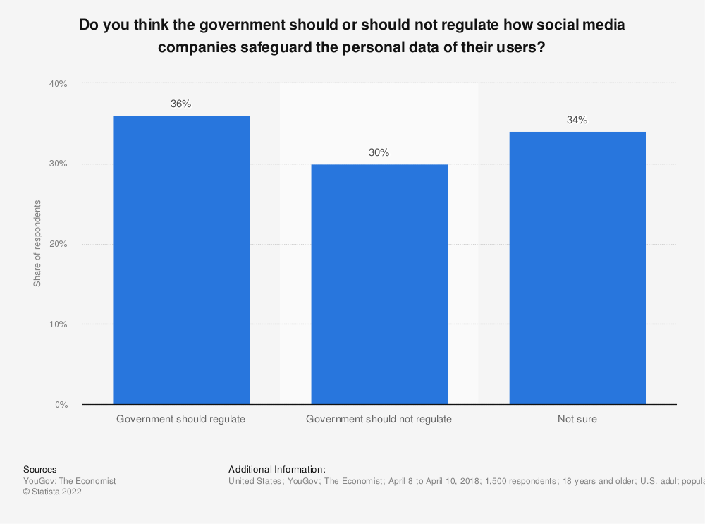 Statistic: Do you think the government should or should not regulate how social media companies safeguard the personal data of their users?   Statista