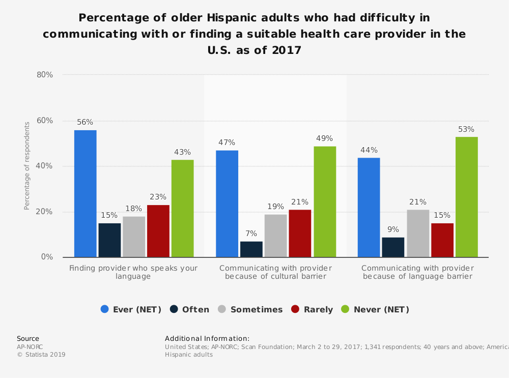 Statistic: Percentage of older Hispanic adults who had difficulty in communicating with or finding a suitable health care provider in the U.S. as of 2017 | Statista