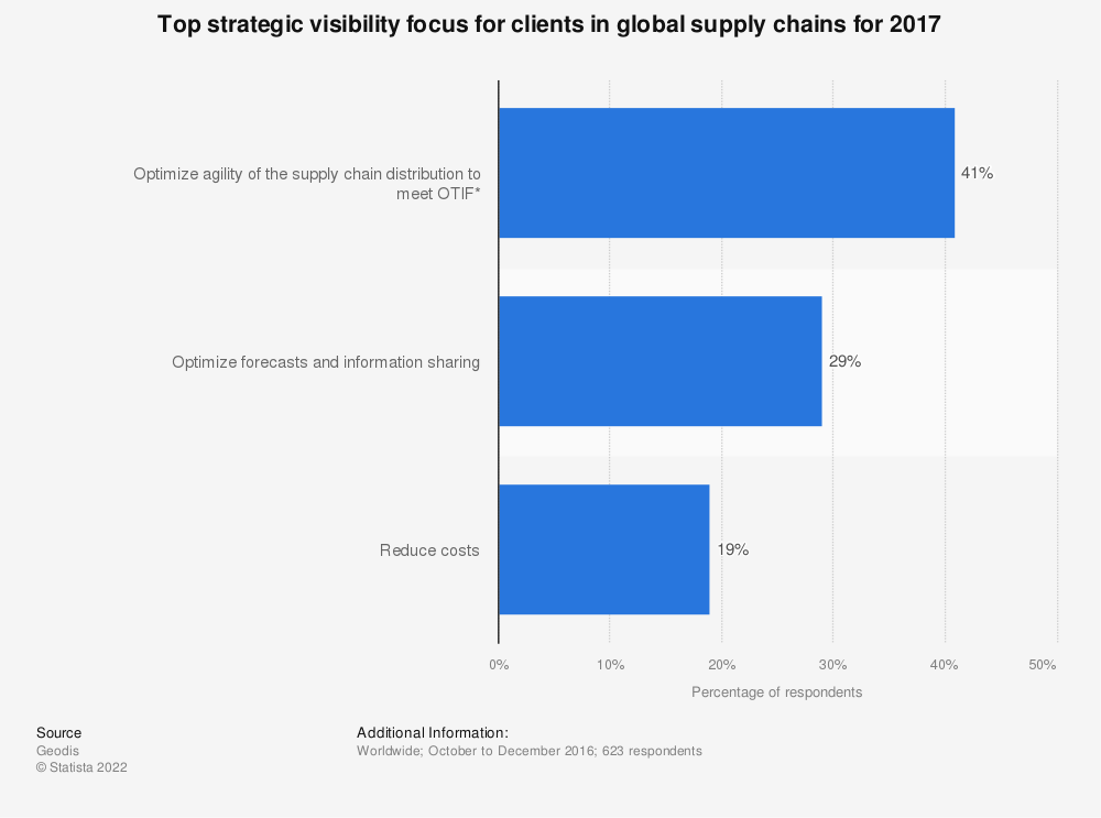 Statistic: Top strategic visibility focus for clients in global supply chains for 2017 | Statista
