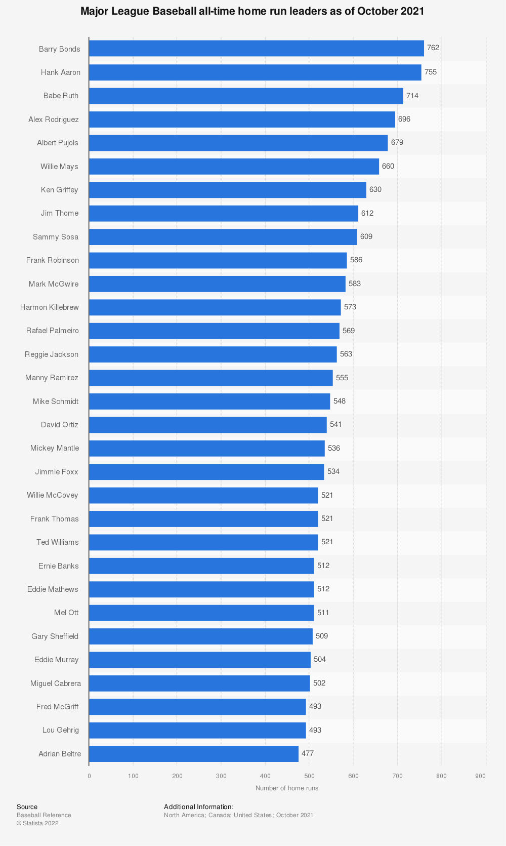 Statistic: Major League Baseball all-time home run leaders as of May 23, 2019 | Statista