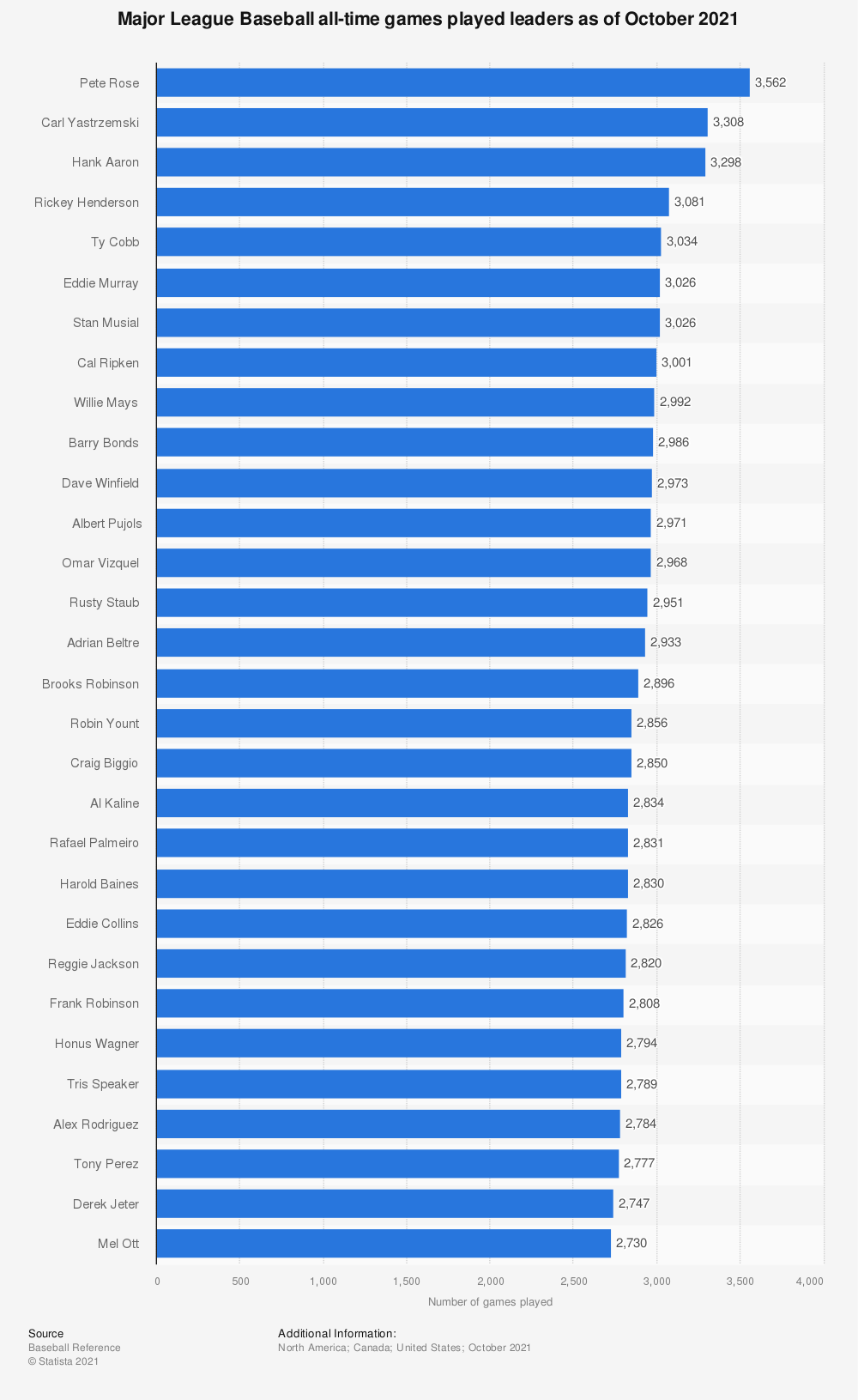Statistic: Major League Baseball all-time games played leaders as of October 9, 2019 | Statista