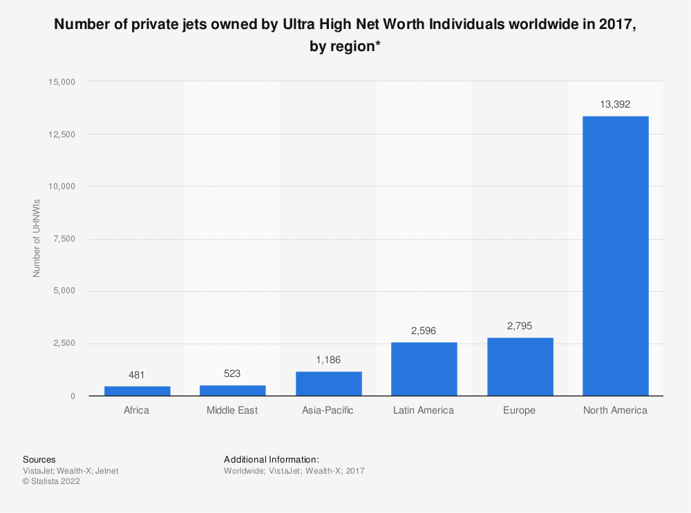 Statistic: Number of private jets owned by Ultra High Net Worth Individuals worldwide in 2017, by region* | Statista