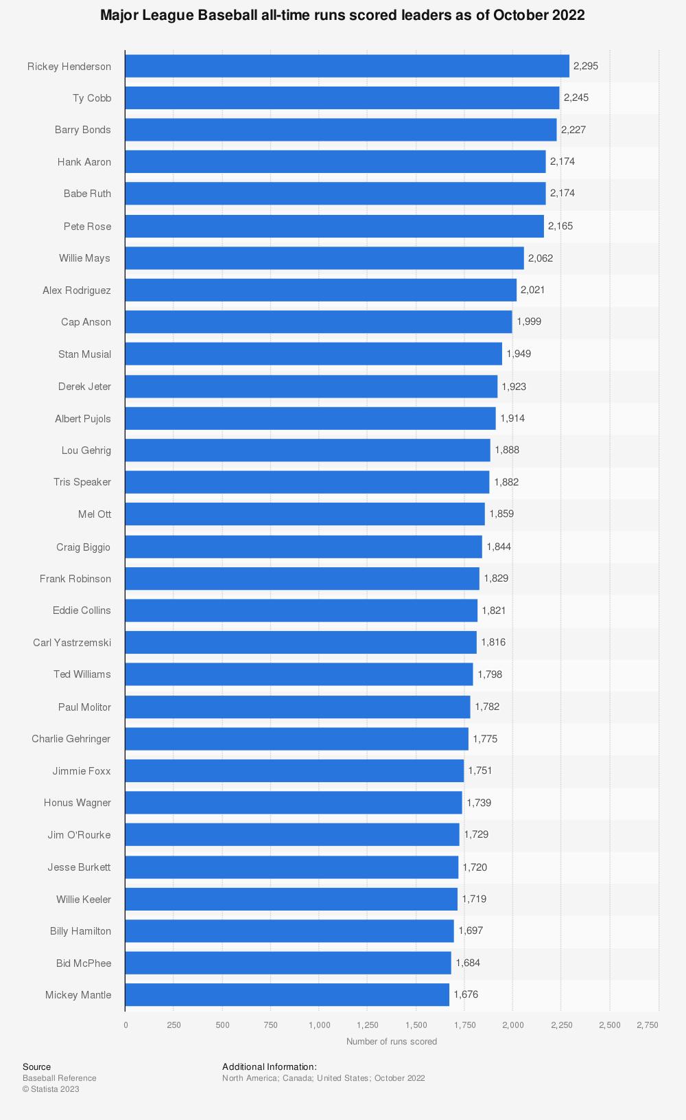 Statistic: Major League Baseball all-time runs scored leaders as of October 2020 | Statista