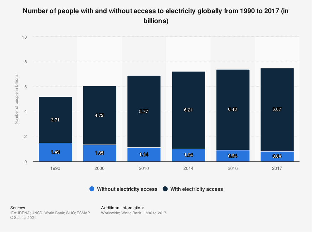 Statistic: Number of people with and without access to electricity globally  from 1990 to 2016 (in billions) | Statista