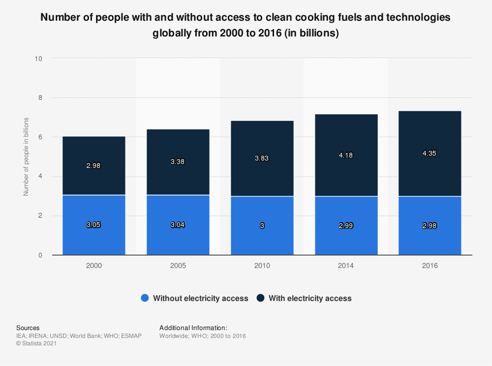 Statistic: Number of people with and without access to clean cooking fuels and technologies globally  from 2000 to 2016 (in billions)   Statista