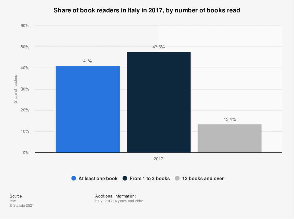 Statistic: Share of book readers in Italy in 2017, by number of books read  | Statista