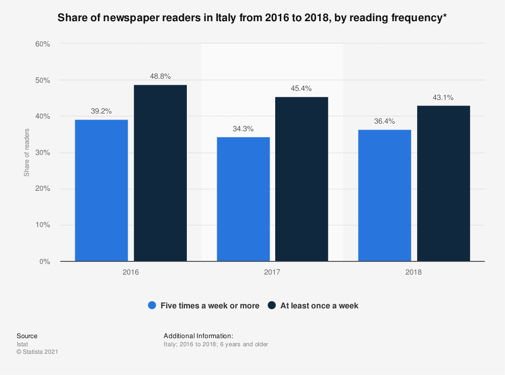 Statistic: Share of newspaper readers in Italy from 2016 to 2018, by reading frequency*  | Statista