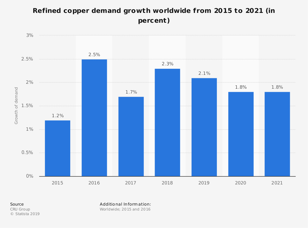 Statistic: Refined copper demand growth worldwide from 2015 to 2021 (in percent) | Statista