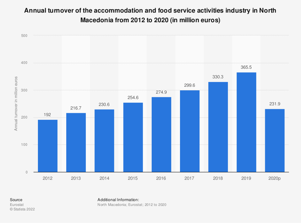 Statistic: Annual turnover of the accommodation and food service activities industryin North Macedonia from 2012 to 2015 (in million euros) | Statista