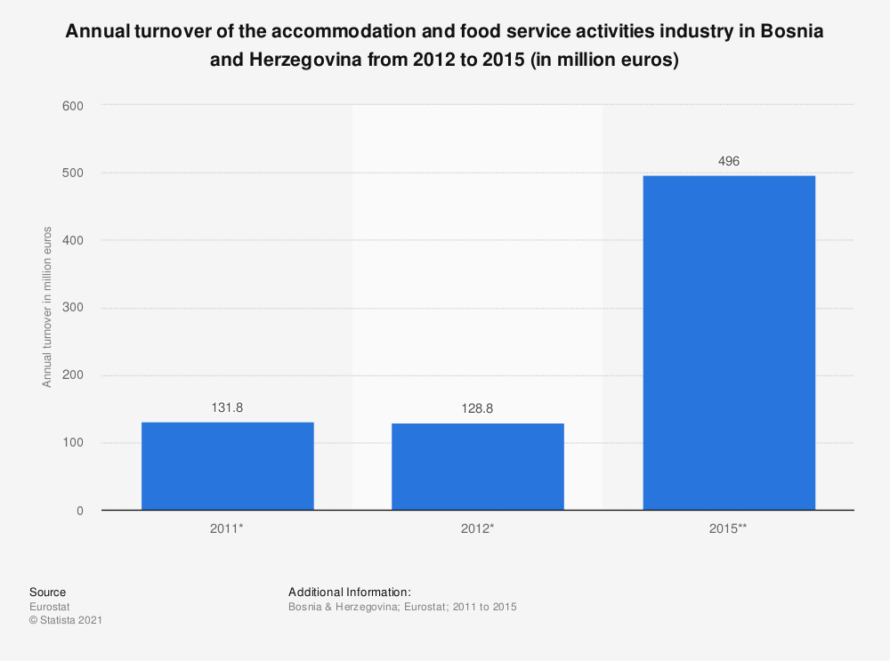 Statistic: Annual turnover of the accommodation and food service activities industry in Bosnia and Herzegovina from 2012 to 2015 (in million euros) | Statista