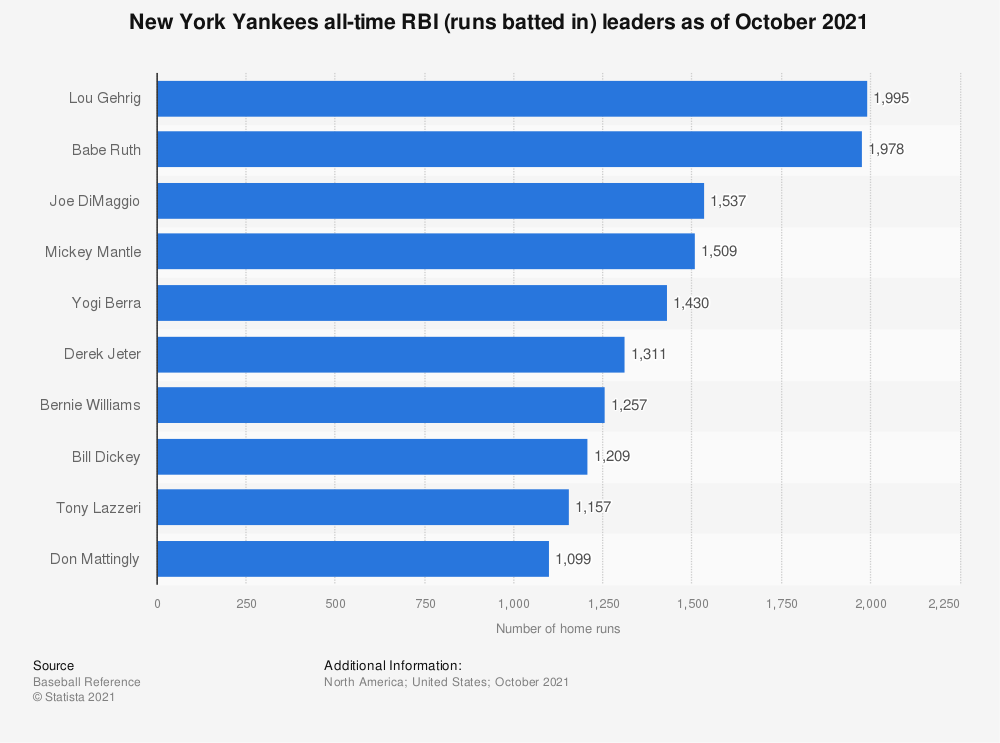 Statistic: New York Yankees all-time RBI leaders as of September 30th, 2018 | Statista
