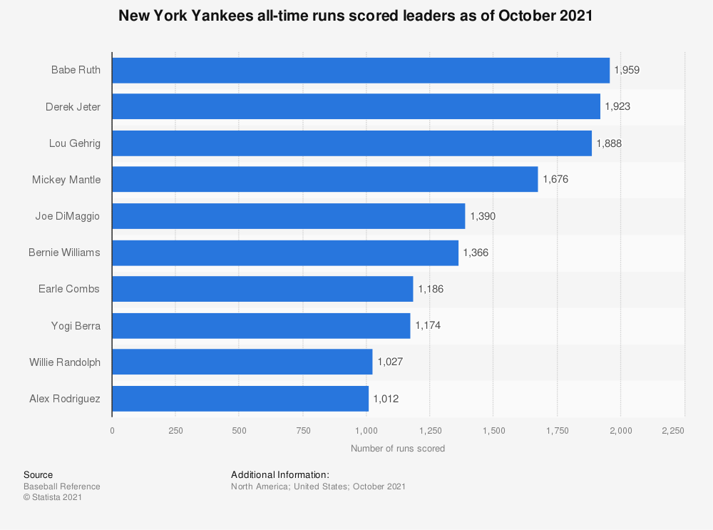 Statistic: New York Yankees all-time runs scored leaders as of September 30th, 2018 | Statista