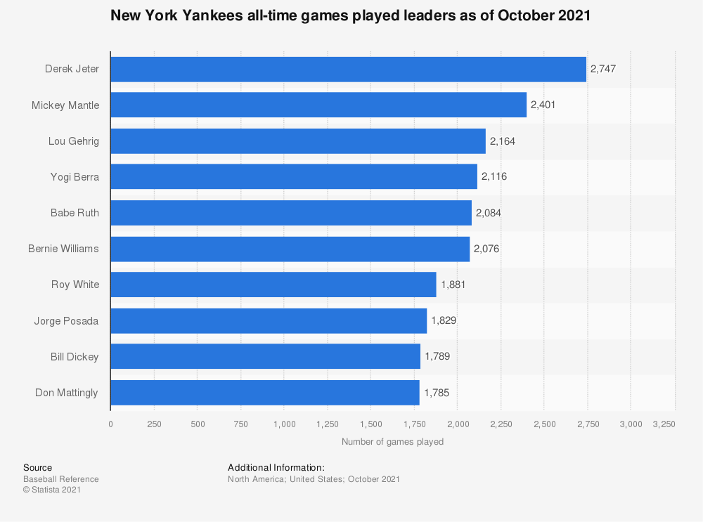 Statistic: New York Yankees all-time games played leaders as of September 30th, 2018 | Statista