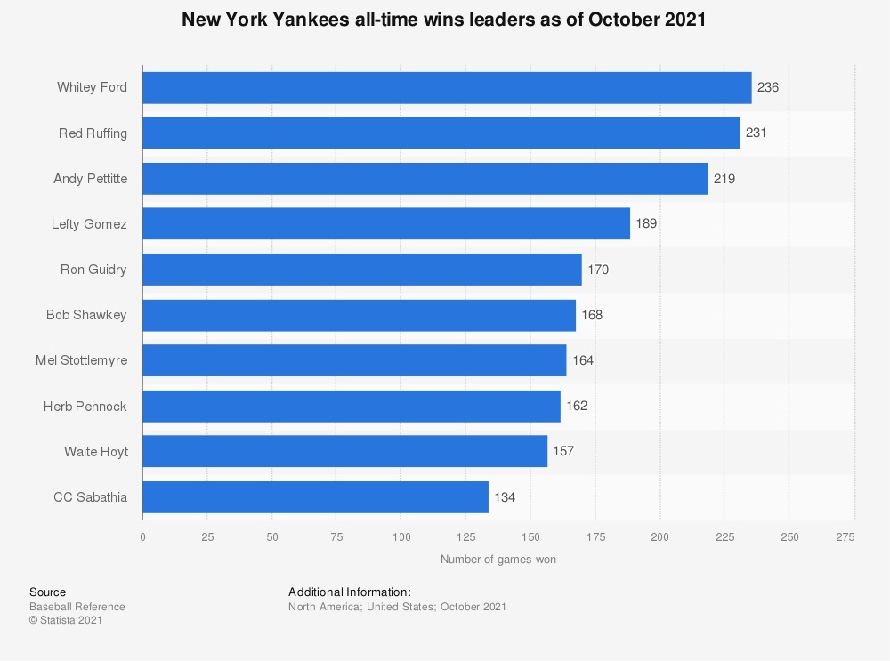 Statistic: New York Yankees all-time wins leaders as of September 30th, 2018 | Statista