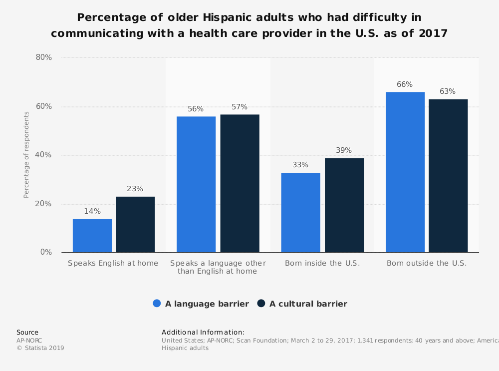Statistic: Percentage of older Hispanic adults who had difficulty in communicating with a health care provider in the U.S. as of 2017 | Statista