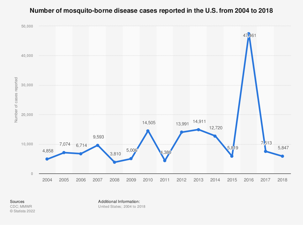 Statistic: Number of mosquito-borne disease cases reported in the U.S. from 2004 to 2016 | Statista
