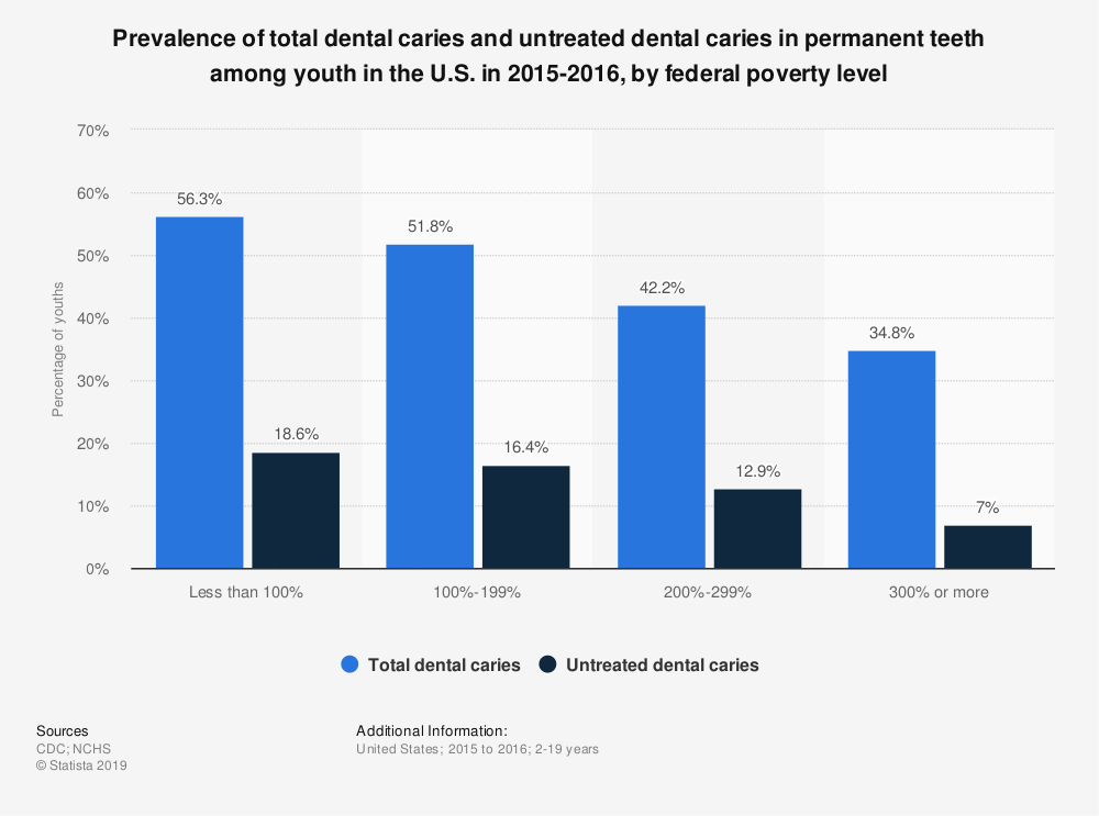 Statistic: Prevalence of total dental caries and untreated dental caries in permanent teeth among youth in the U.S. in 2015-2016, by federal poverty level | Statista