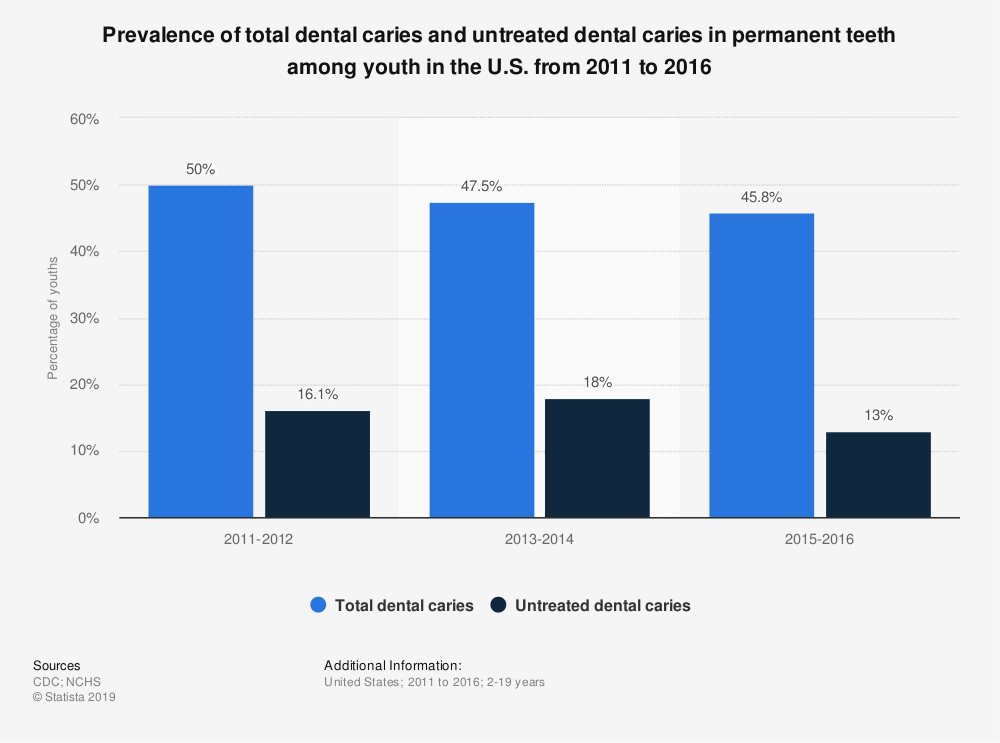 Statistic: Prevalence of total dental caries and untreated dental caries in permanent teeth among youth in the U.S. from 2011 to 2016 | Statista