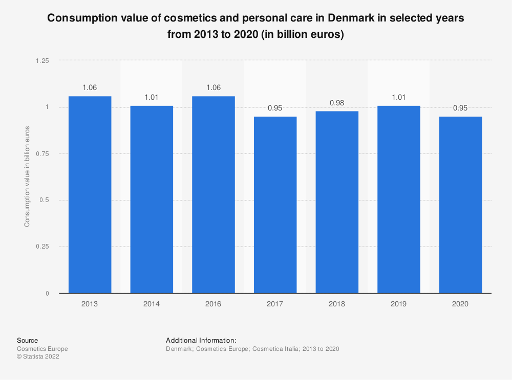 Statistic: Consumption value of cosmetics and personal care in Denmark in selected years from 2013 to 2017 (in billion euros) | Statista
