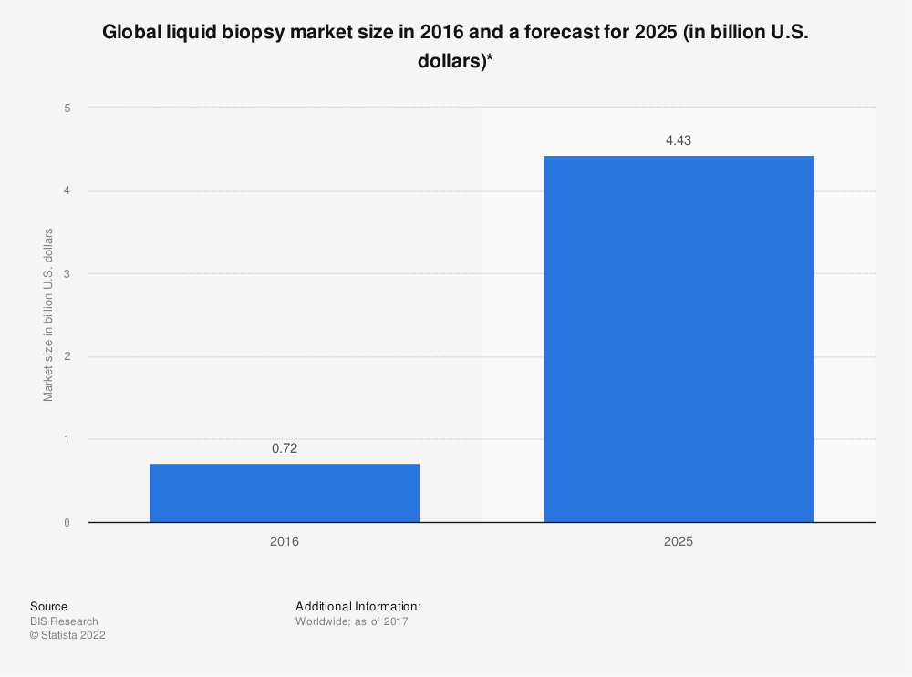 Statistic: Global liquid biopsy market size in 2016 and a forecast for 2025 (in billion U.S. dollars)* | Statista
