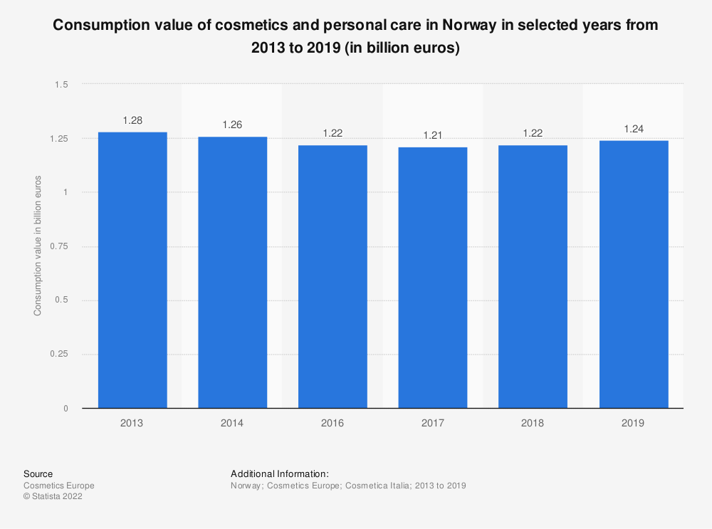 Statistic: Consumption value of cosmetics and personal care in Norway in selected years from 2013 to 2018 (in billion euros) | Statista