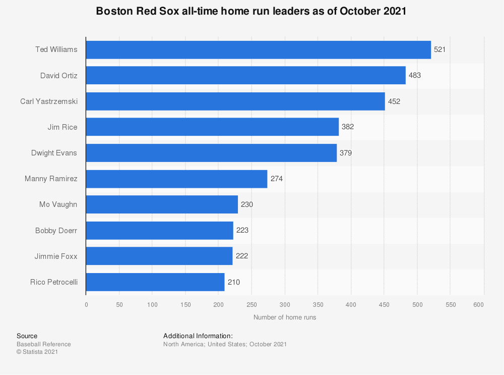 Statistic: Boston Red Sox all-time home run leaders as of October 10, 2019 | Statista