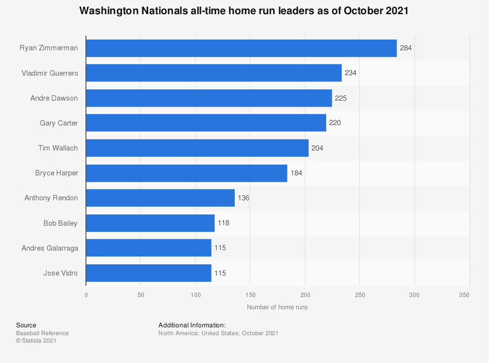 Statistic: Washington Nationals all-time home run leaders as of October 2020   Statista