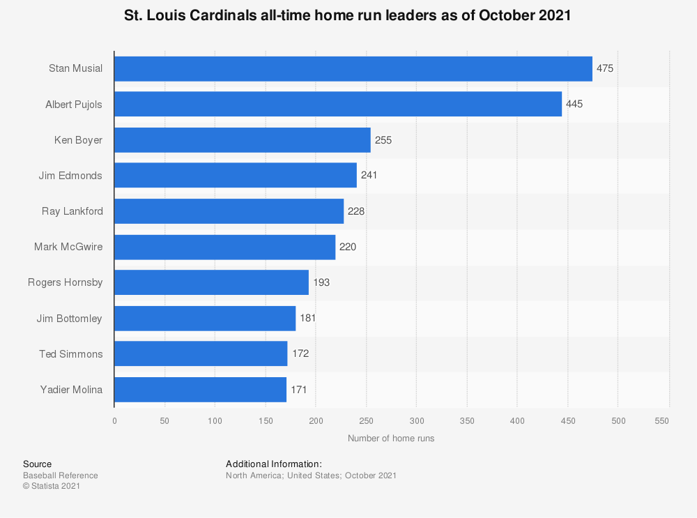 Statistic: St. Louis Cardinals all-time home run leaders as of October 2020   Statista