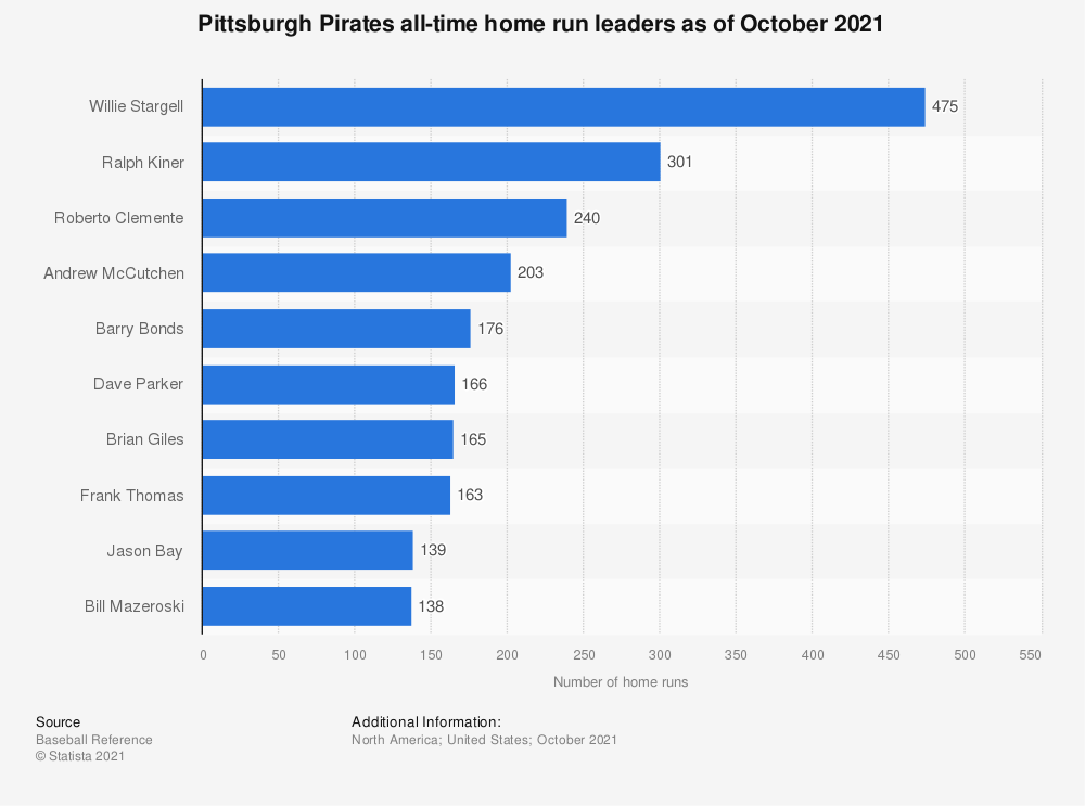 Statistic: Pittsburgh Pirates all-time home run leaders as of October 4th, 2018 | Statista